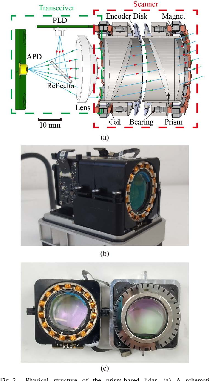 Figure 2 for Low-cost Retina-like Robotic Lidars Based on Incommensurable Scanning