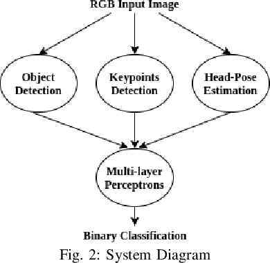 Figure 2 for Gesture Recognition for Initiating Human-to-Robot Handovers