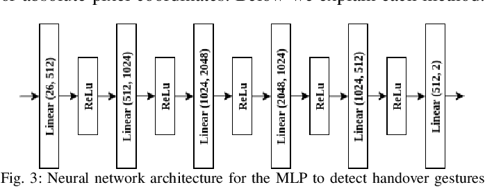 Figure 3 for Gesture Recognition for Initiating Human-to-Robot Handovers