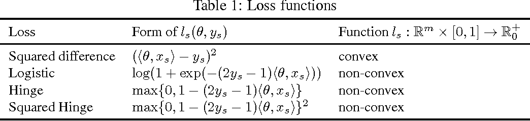 Figure 1 for Convexification of Learning from Constraints