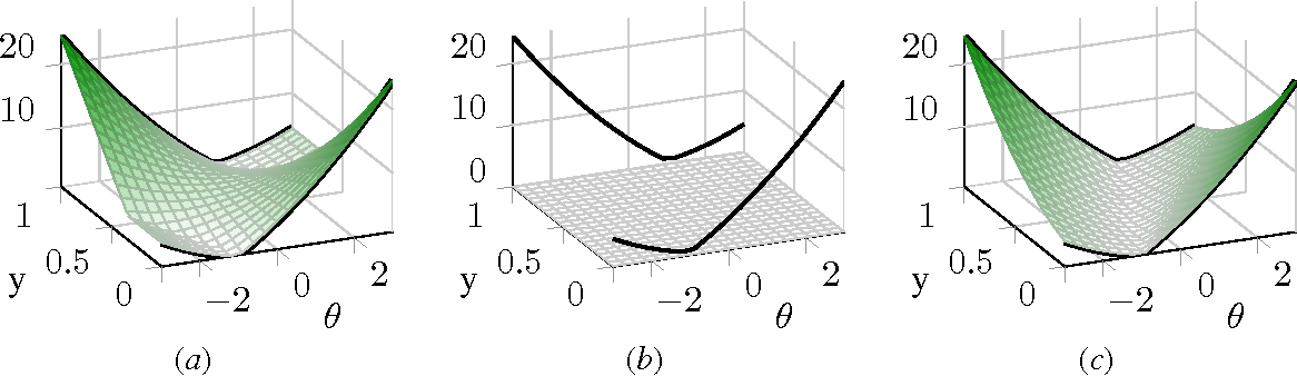 Figure 2 for Convexification of Learning from Constraints
