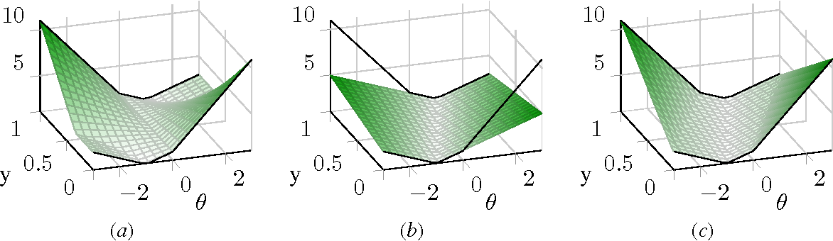 Figure 3 for Convexification of Learning from Constraints