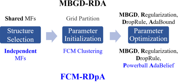 Figure 1 for FCM-RDpA: TSK Fuzzy Regression Model Construction Using Fuzzy C-Means Clustering, Regularization, DropRule, and Powerball AdaBelief