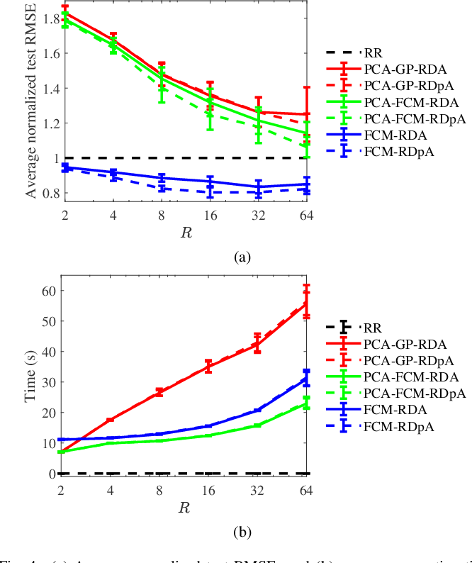 Figure 4 for FCM-RDpA: TSK Fuzzy Regression Model Construction Using Fuzzy C-Means Clustering, Regularization, DropRule, and Powerball AdaBelief