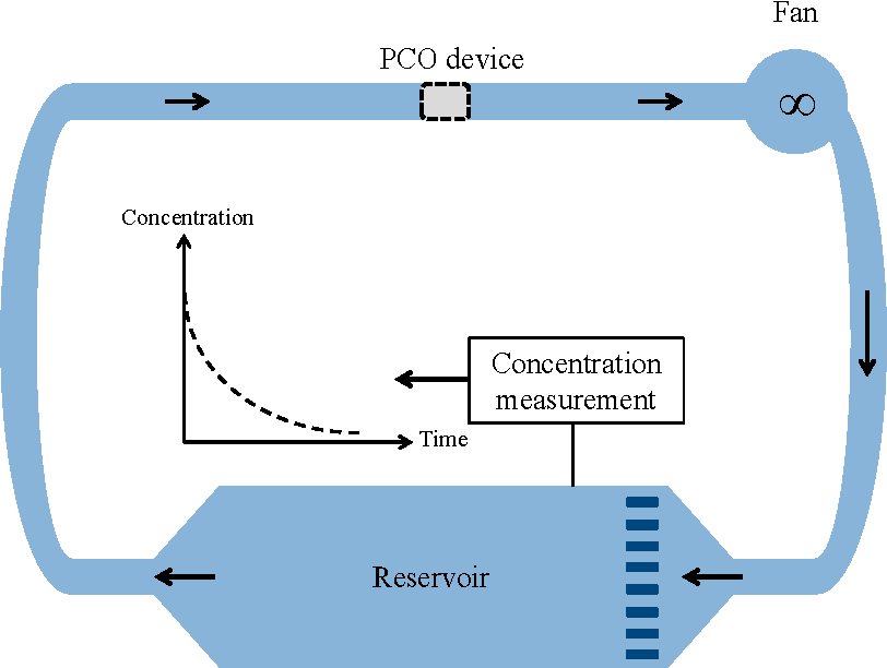 Closed Loop Reactor Diagram - Block And Schematic Diagrams •