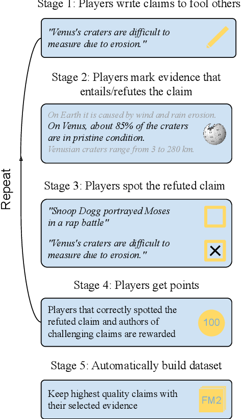 Figure 1 for Fool Me Twice: Entailment from Wikipedia Gamification