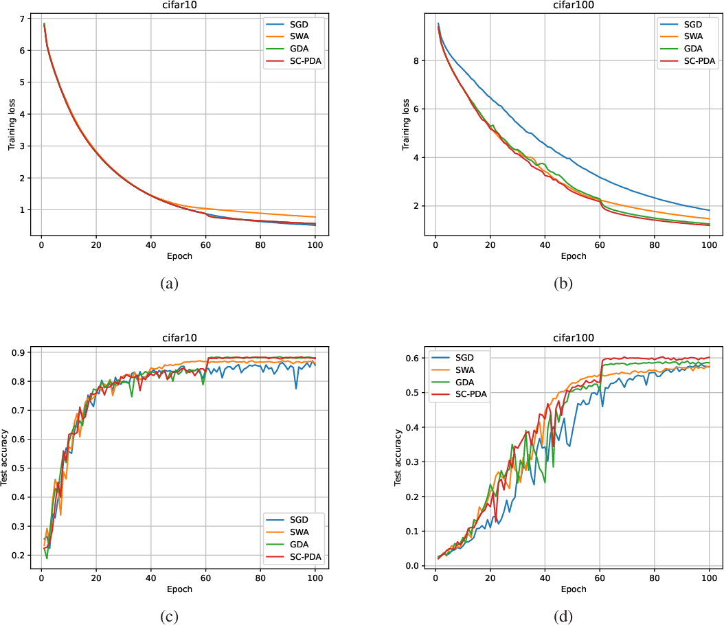 Figure 3 for Gradient Descent Averaging and Primal-dual Averaging for Strongly Convex Optimization