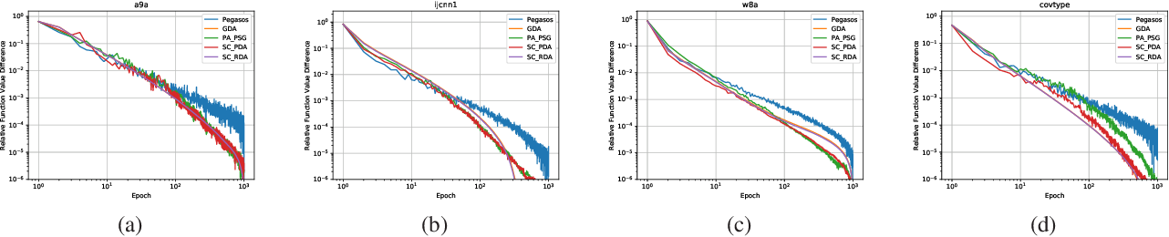 Figure 1 for Gradient Descent Averaging and Primal-dual Averaging for Strongly Convex Optimization