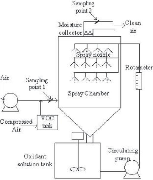 Toluene Removal By Oxidation Reaction In Spray Wet Scrubber
