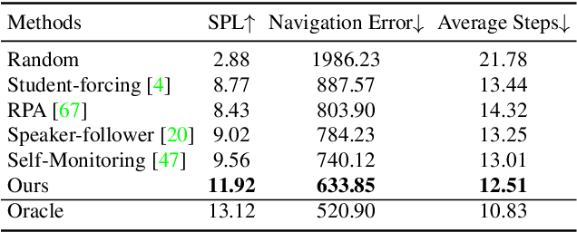 Figure 4 for Talk2Nav: Long-Range Vision-and-Language Navigation in Cities