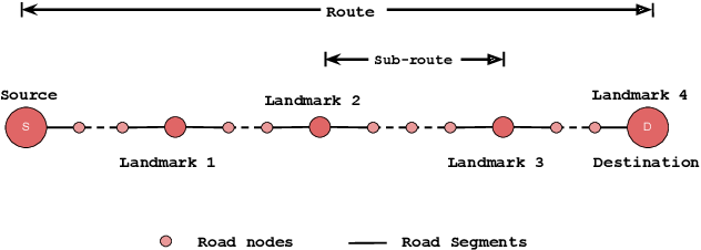 Figure 3 for Talk2Nav: Long-Range Vision-and-Language Navigation in Cities
