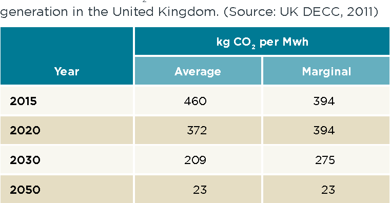 Table 2. estimated co2 emissions associated with electricity generation in the united Kingdom. (source: uK Decc, 2011)
