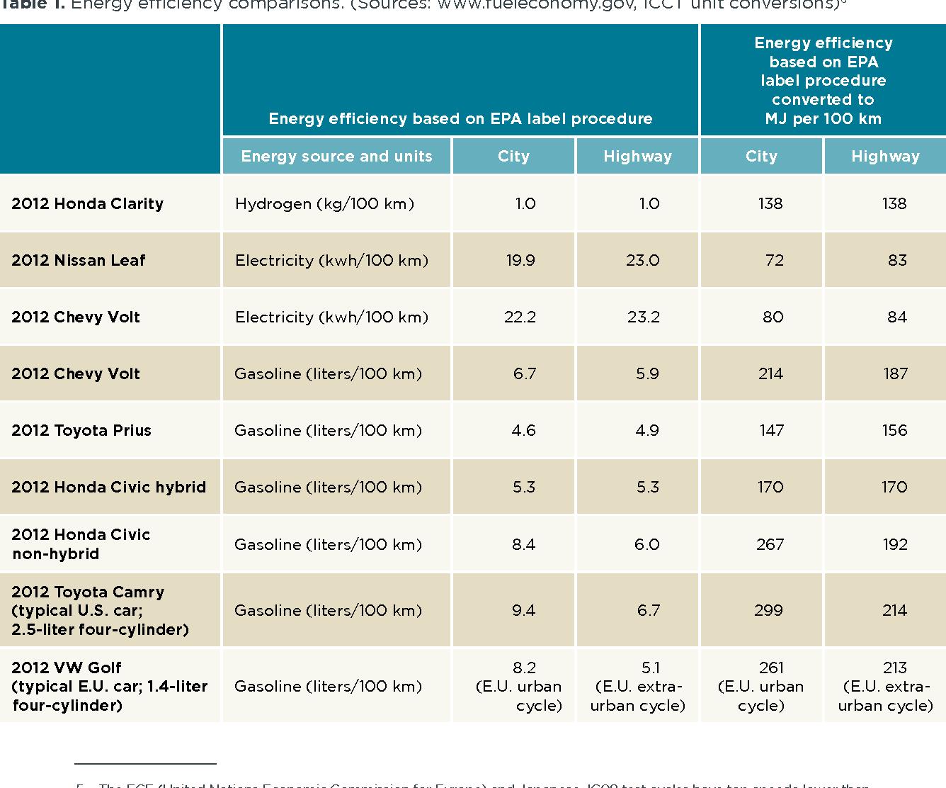 Table 1. energy efficiency comparisons. (sources: www.fueleconomy.gov, icct unit conversions)6