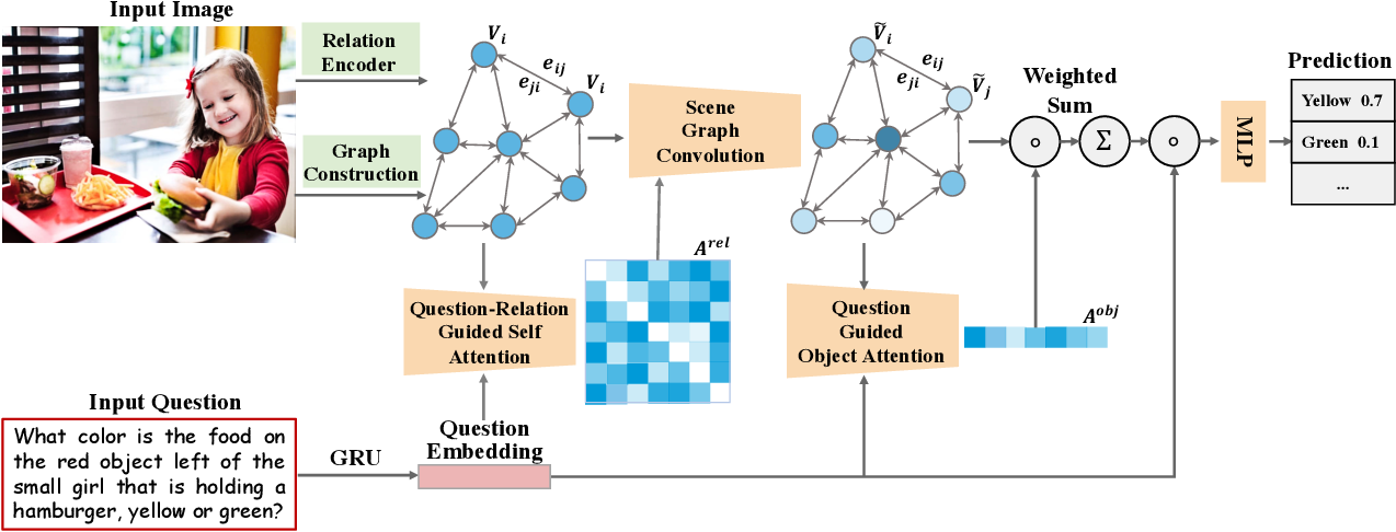 Figure 2 for Multi-modal Learning with Prior Visual Relation Reasoning