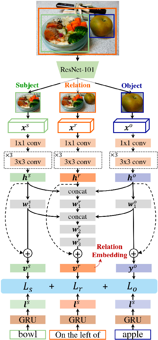 Figure 3 for Multi-modal Learning with Prior Visual Relation Reasoning