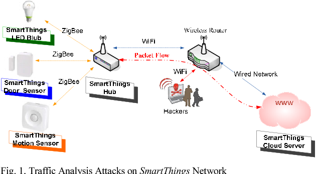 Figure 2 from Overcoming invasion of privacy in smart home
