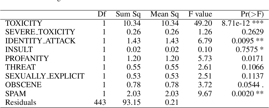 Figure 1 for Statistical Analysis of Perspective Scores on Hate Speech Detection