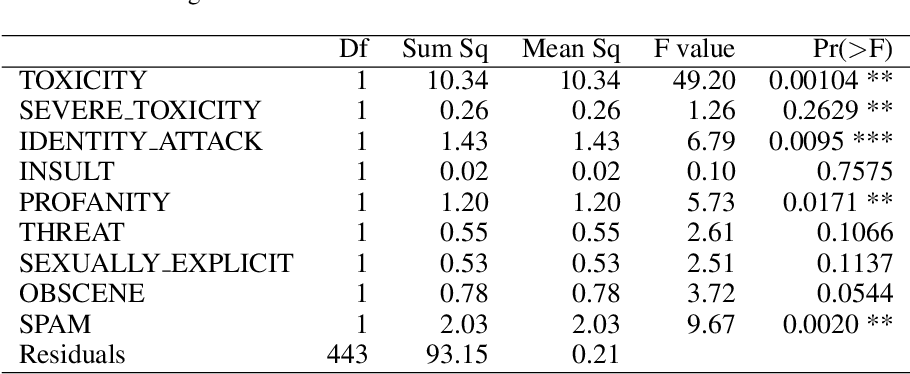 Figure 3 for Statistical Analysis of Perspective Scores on Hate Speech Detection