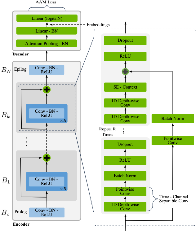 Figure 1 for TitaNet: Neural Model for speaker representation with 1D Depth-wise separable convolutions and global context