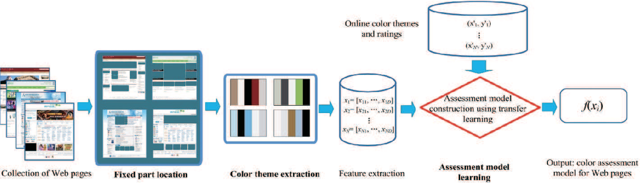 Figure 3 for Color Assessment and Transfer for Web Pages