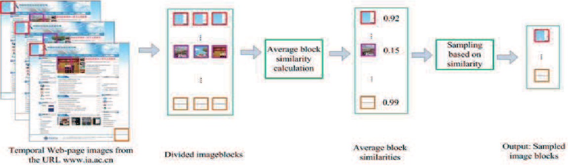Figure 4 for Color Assessment and Transfer for Web Pages