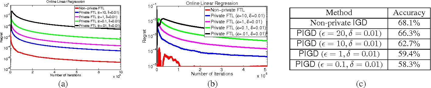 Figure 2 for Differentially Private Online Learning