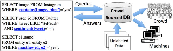 Figure 1 for Active Learning for Crowd-Sourced Databases
