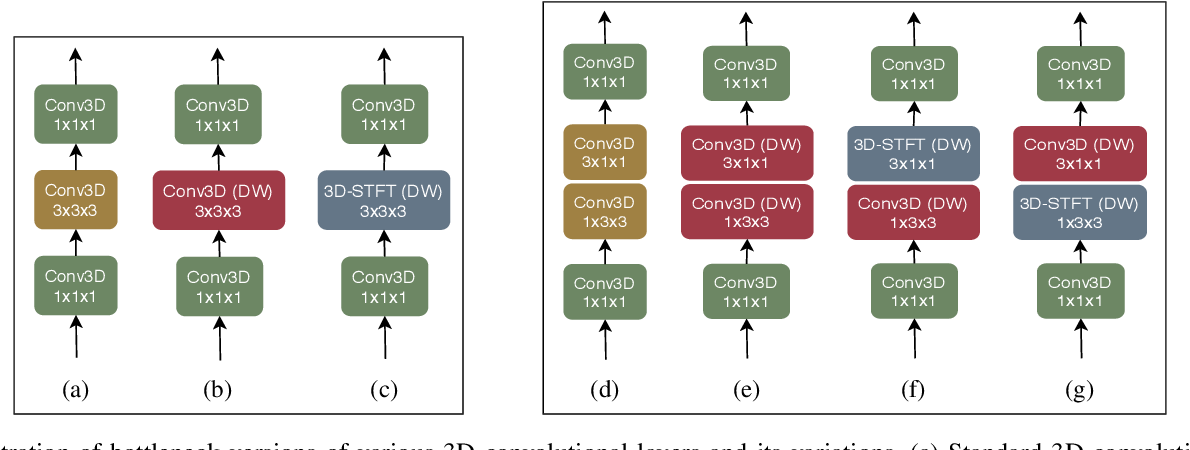 Figure 1 for Depthwise Spatio-Temporal STFT Convolutional Neural Networks for Human Action Recognition