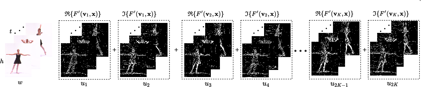 Figure 3 for Depthwise Spatio-Temporal STFT Convolutional Neural Networks for Human Action Recognition