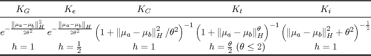Figure 1 for Learning Theory for Distribution Regression
