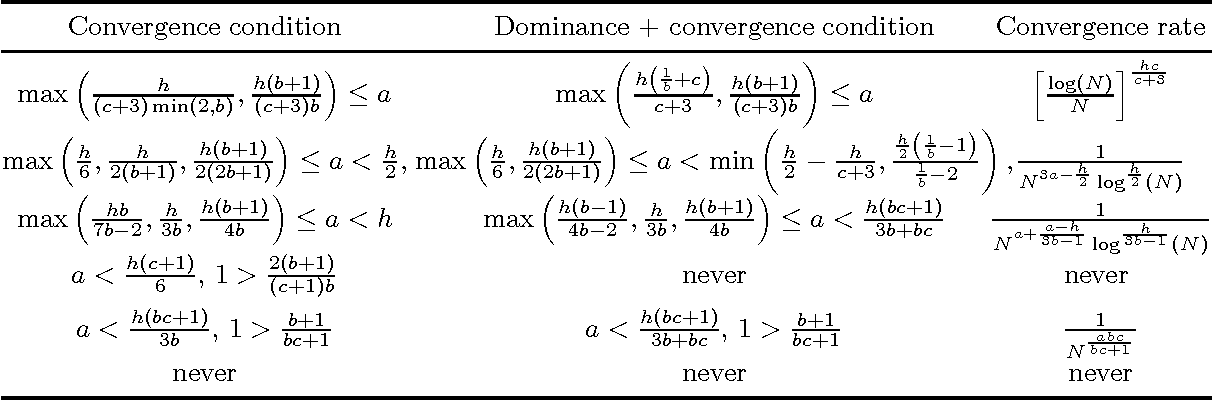 Figure 3 for Learning Theory for Distribution Regression