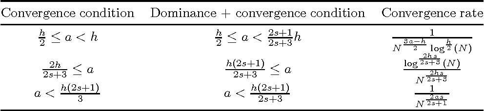 Figure 4 for Learning Theory for Distribution Regression