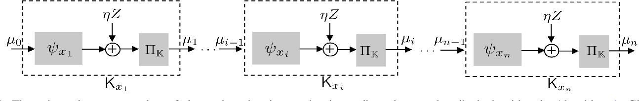 Figure 1 for Privacy Amplification of Iterative Algorithms via Contraction Coefficients