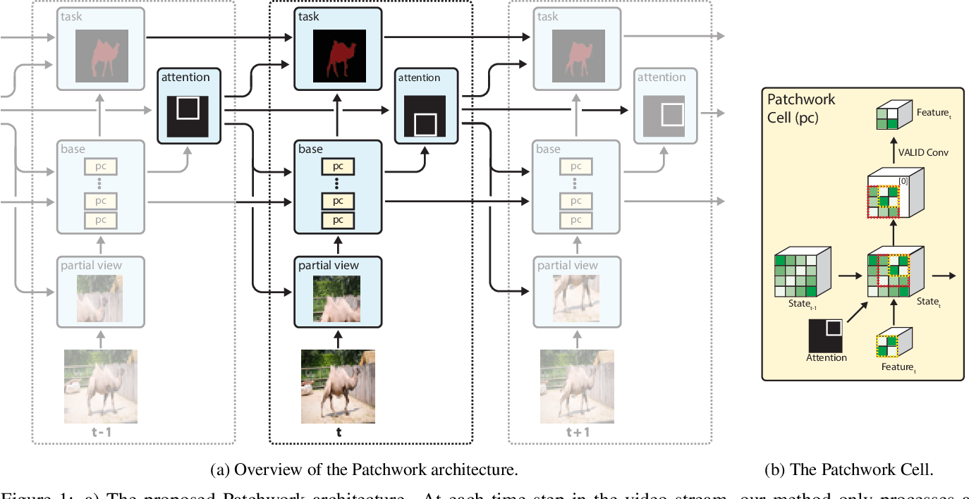 Figure 1 for Patchwork: A Patch-wise Attention Network for Efficient Object Detection and Segmentation in Video Streams