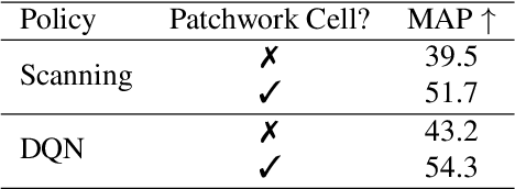 Figure 4 for Patchwork: A Patch-wise Attention Network for Efficient Object Detection and Segmentation in Video Streams