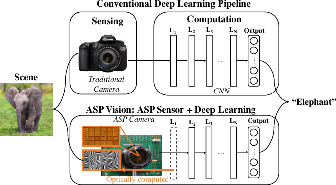 Figure 1 for ASP Vision: Optically Computing the First Layer of Convolutional Neural Networks using Angle Sensitive Pixels