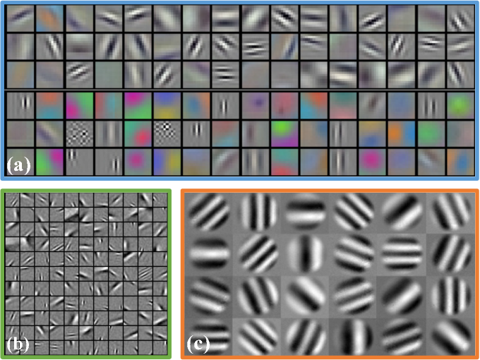 Figure 3 for ASP Vision: Optically Computing the First Layer of Convolutional Neural Networks using Angle Sensitive Pixels