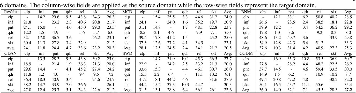 Figure 2 for Cross-Domain Gradient Discrepancy Minimization for Unsupervised Domain Adaptation