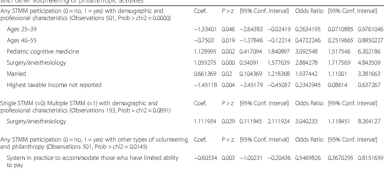 Demographic profile of physician participants in short-term medical