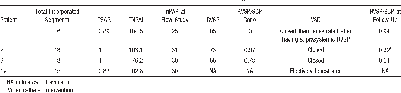 Table 2. Characteristics of the Patients Who Had Mean PA Pressure >30 mm Hg or VSD Fenestration