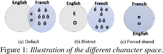 Figure 2 for Towards One Model to Rule All: Multilingual Strategy for Dialectal Code-Switching Arabic ASR