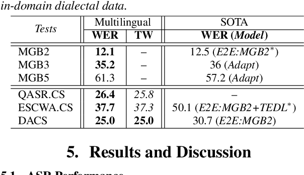 Figure 3 for Towards One Model to Rule All: Multilingual Strategy for Dialectal Code-Switching Arabic ASR