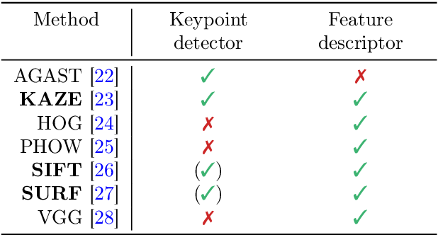 Figure 2 for Automatic Classification of Defective Photovoltaic Module Cells in Electroluminescence Images