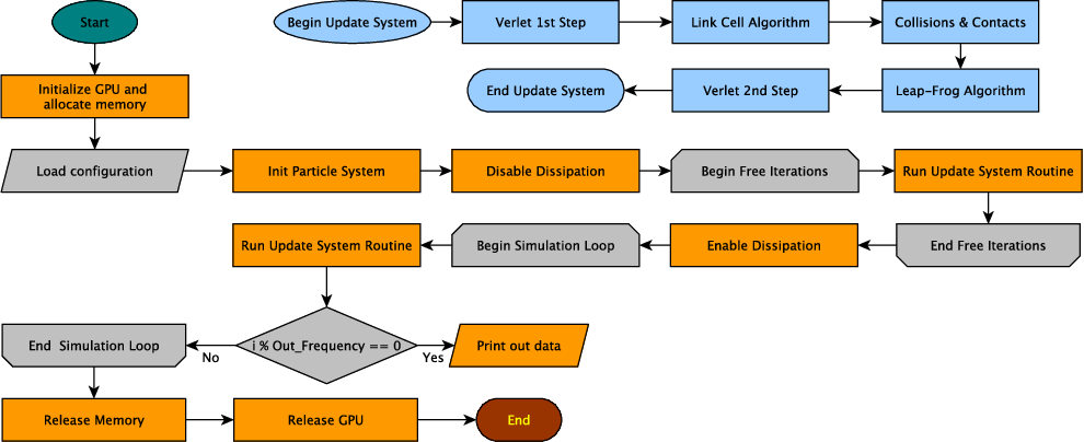 Figure 1 from On the Use of Graphics Processing Units (GPUs