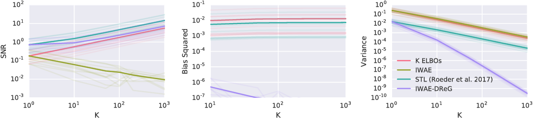 Figure 1 for Doubly Reparameterized Gradient Estimators for Monte Carlo Objectives