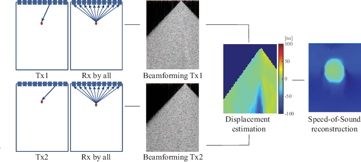 Figure 1 for Training Variational Networks with Multi-Domain Simulations: Speed-of-Sound Image Reconstruction