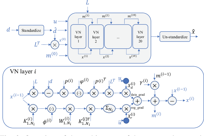 Figure 2 for Training Variational Networks with Multi-Domain Simulations: Speed-of-Sound Image Reconstruction