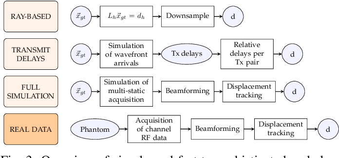 Figure 3 for Training Variational Networks with Multi-Domain Simulations: Speed-of-Sound Image Reconstruction