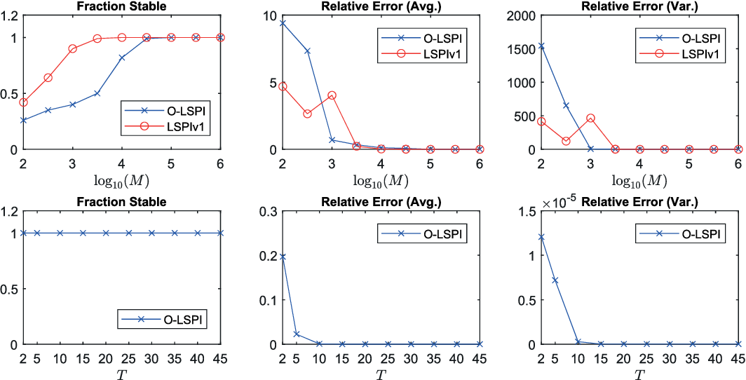 Figure 1 for Robust Reinforcement Learning: A Case Study in Linear Quadratic Regulation