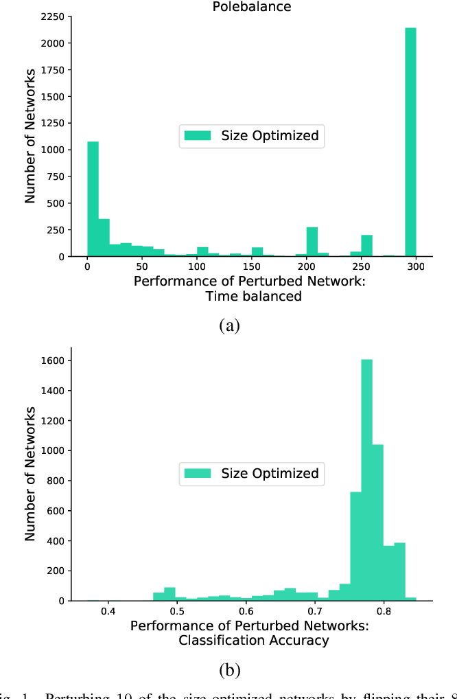 Figure 1 for Multi-Objective Optimization for Size and Resilience of Spiking Neural Networks